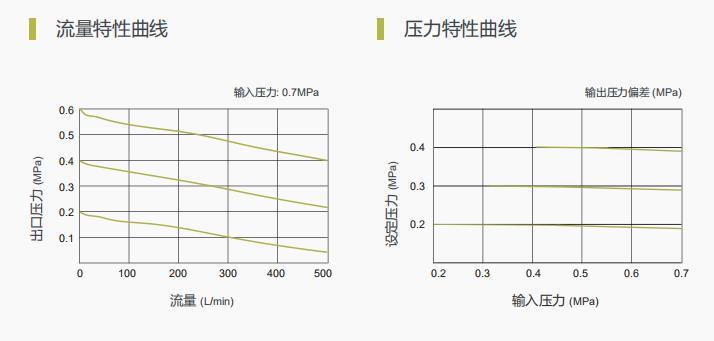TS300系列空气过滤减压阀-图4